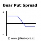 Bear Put Spread